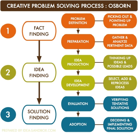 Quy trình giải quyết vấn đề sáng tạo của Osborn