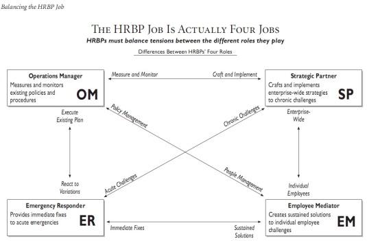 Balancing the HRBP Job
