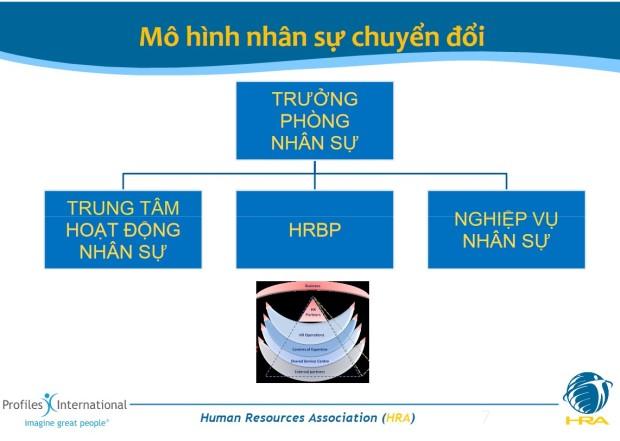 HRBP Mo hinh nhan su chuyen doi