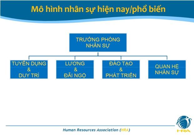 HRBP - Mo hinh nhan su hien nay