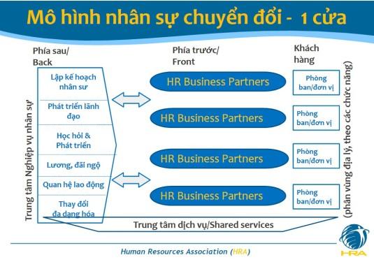 HRBP_Mo hinh chuyen doi nhan su 1 cua