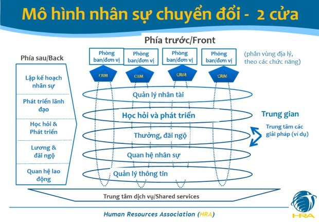 HRBP_Mo hinh chuyen doi nhan su 2 cua
