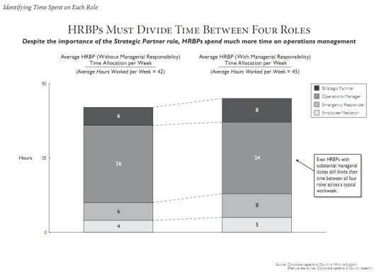 HRPB Identifying time spent on each role