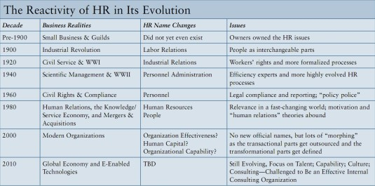 The reactivity of HR in Its Evolution