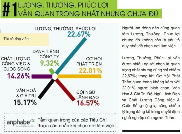 Báo cáo chi tiết 100 nơi làm việc tốt nhất Việt Nam 2013