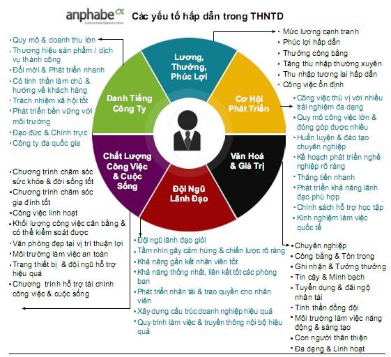 Các yếu tố hấp dẫn trong thương hiệu tuyển dụng