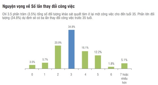 Nguyen vong ve so lan thay doi cong viec