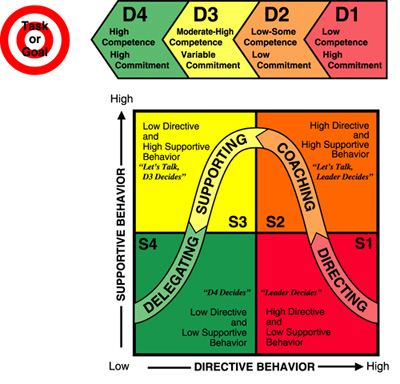 situational leadership_model2
