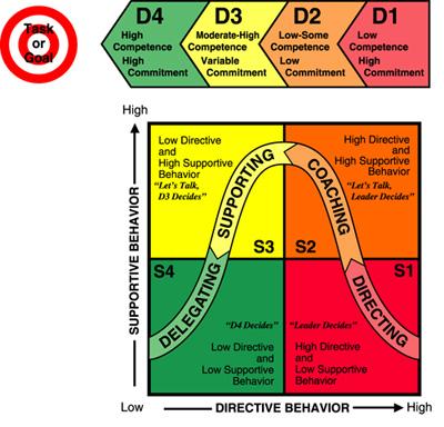 situational leadership_model2