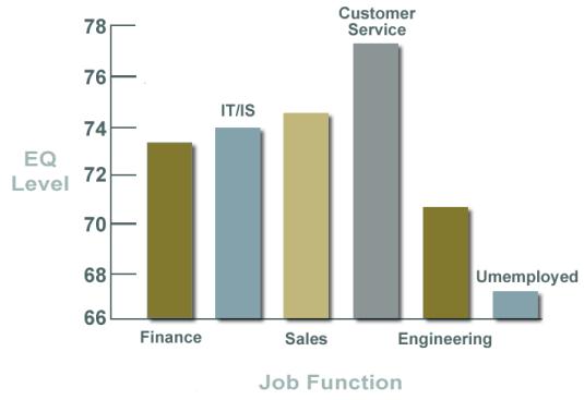 EQ_Job_Function