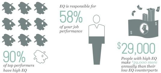 high-emotional-intelligence-equals-top-performance