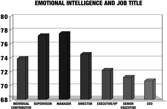 Why-Your-Boss-Lacks-Emotional-Intelligence