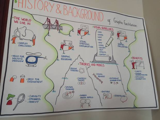 History of graphic Falicitation