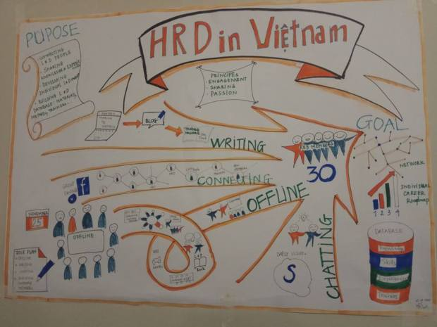 HRD in Vietnam - visual