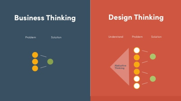 the-design-thinking-transformation-in-business-48-638.jpg